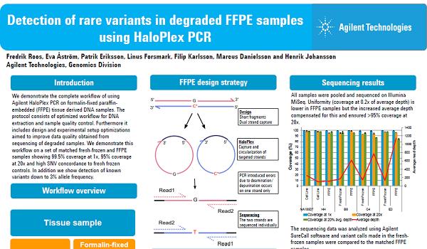 HaloPlex FFPE Poster ASHG 2013