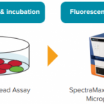 12/08/15: New EarlyTox Cell Viability Assay Kits: Download app note